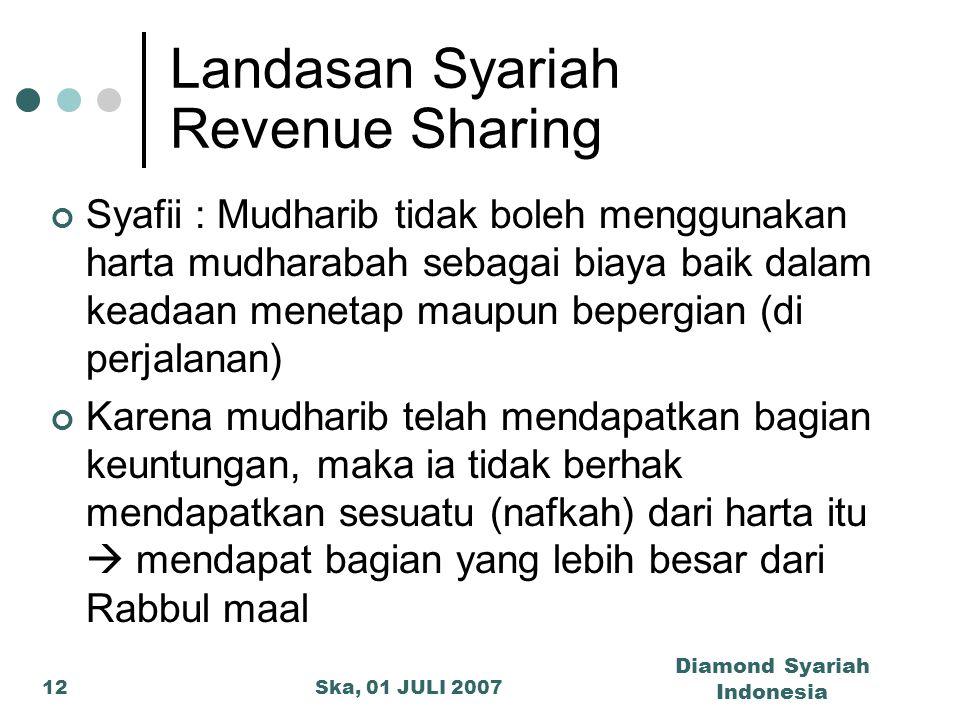 Landasan Syariah Revenue Sharing
