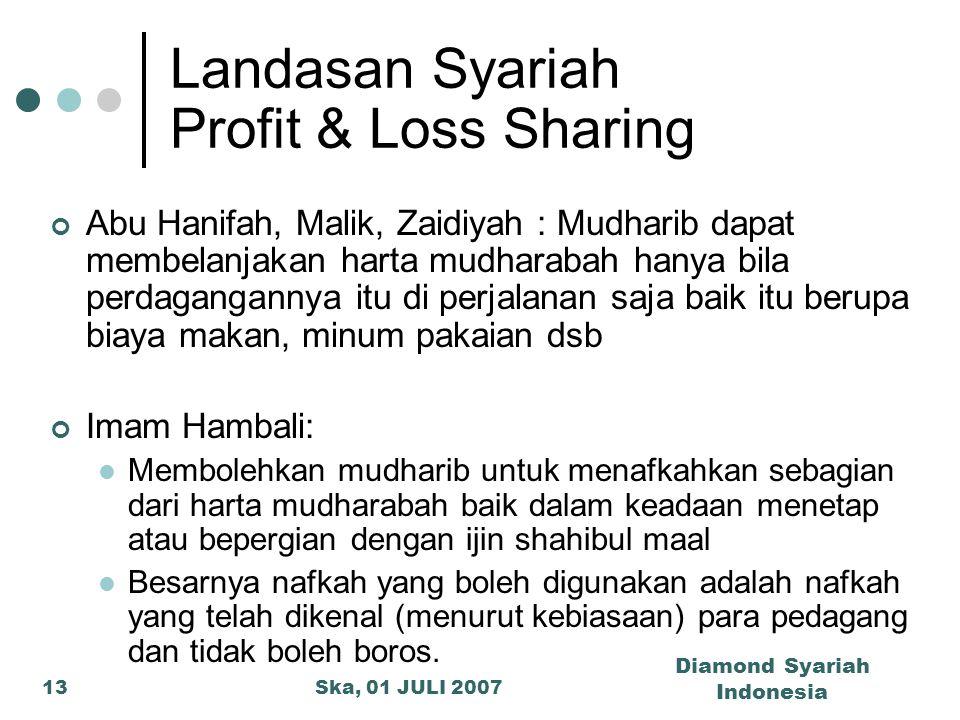Landasan Syariah Profit & Loss Sharing