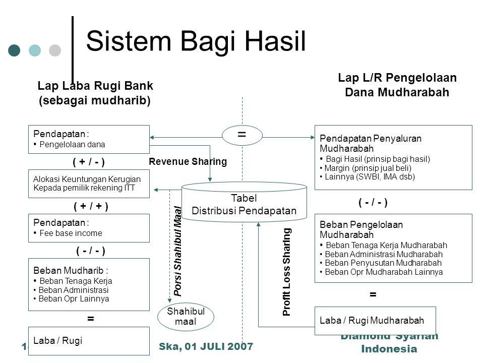 Sistem Bagi Hasil = Lap L/R Pengelolaan Lap Laba Rugi Bank