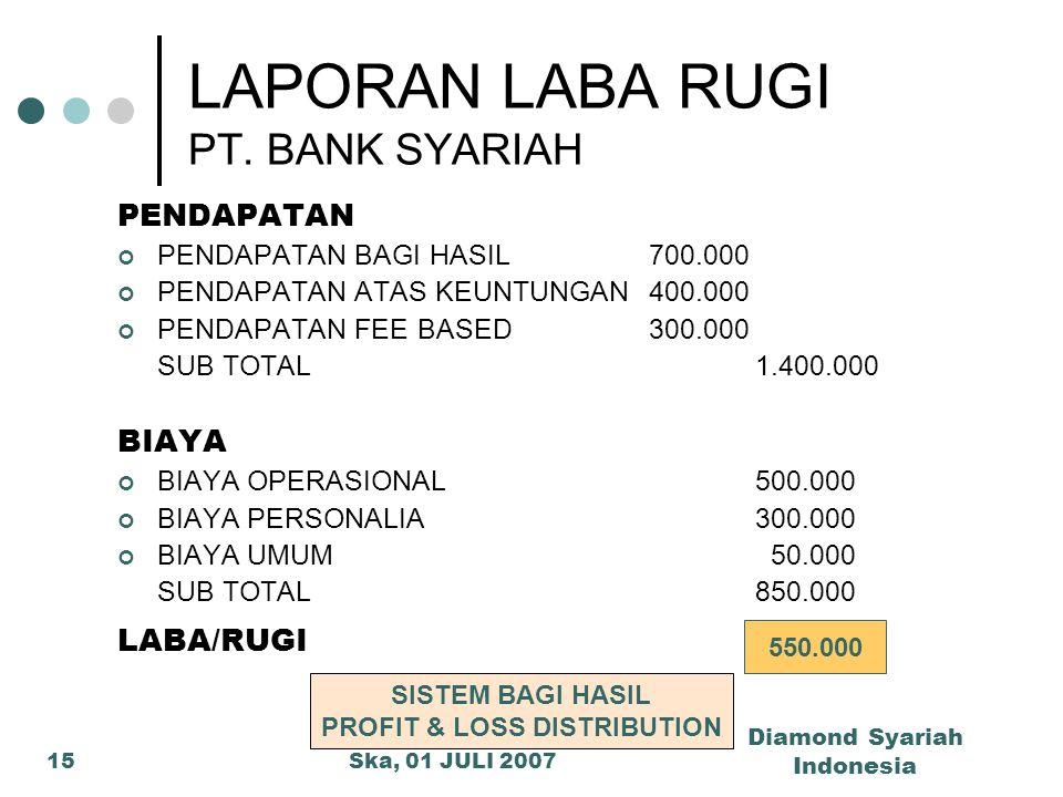 LAPORAN LABA RUGI PT. BANK SYARIAH
