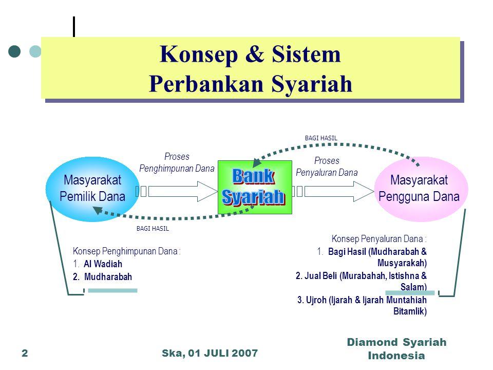 Konsep & Sistem Perbankan Syariah