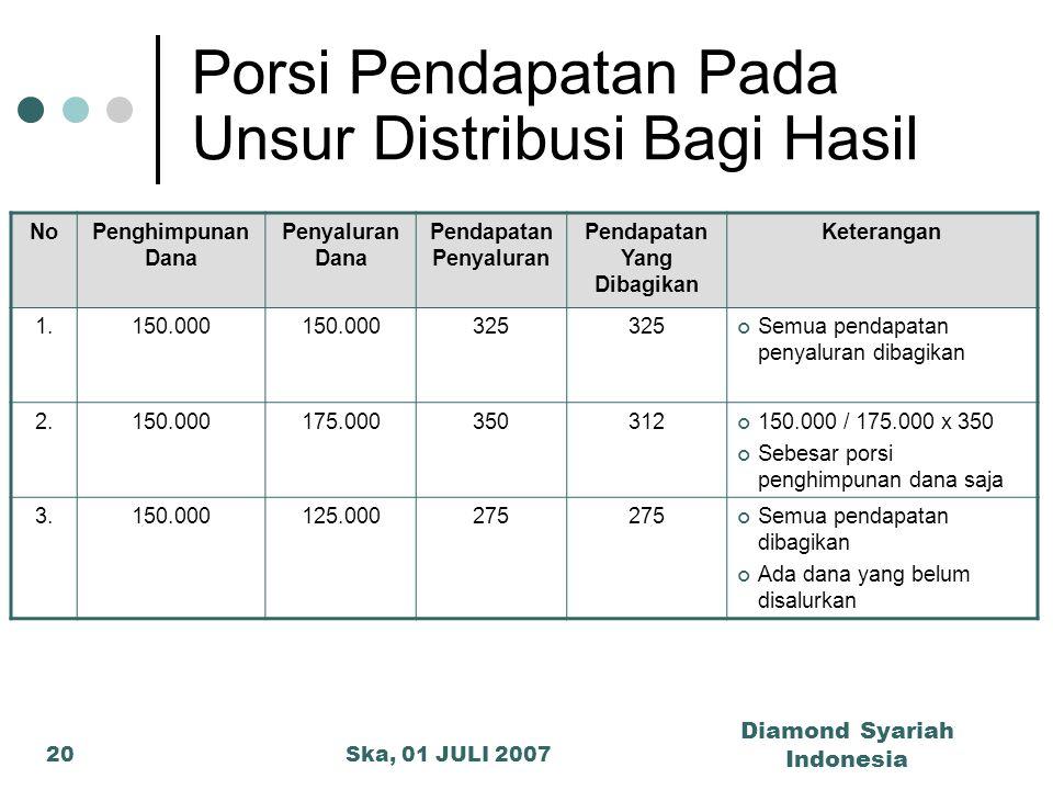 Porsi Pendapatan Pada Unsur Distribusi Bagi Hasil