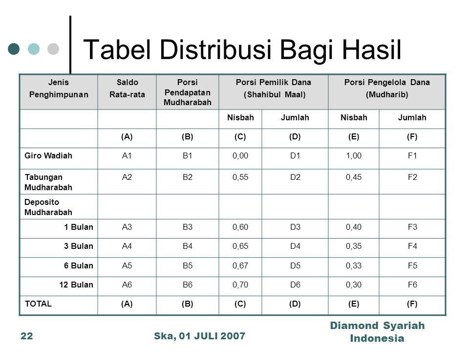 Tabel Distribusi Bagi Hasil