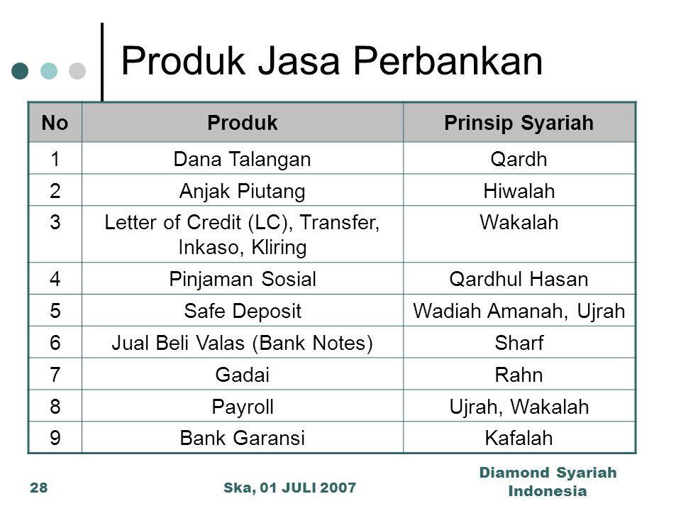Produk Jasa Perbankan No Produk Prinsip Syariah 1 Dana Talangan Qardh