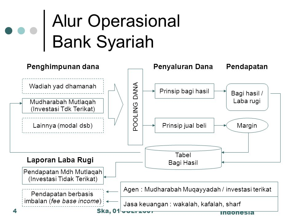 Alur Operasional Bank Syariah