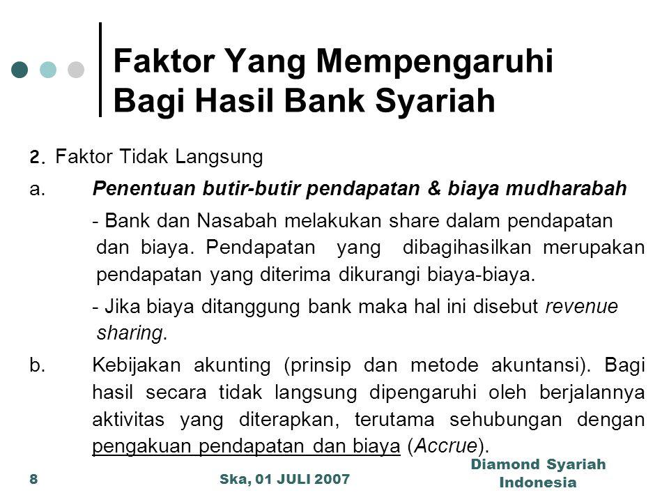 Faktor Yang Mempengaruhi Bagi Hasil Bank Syariah
