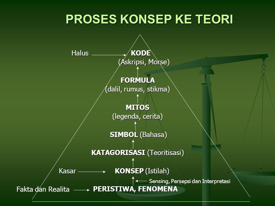 PROSES KONSEP KE TEORI Halus KODE (Askripsi, Morse) FORMULA
