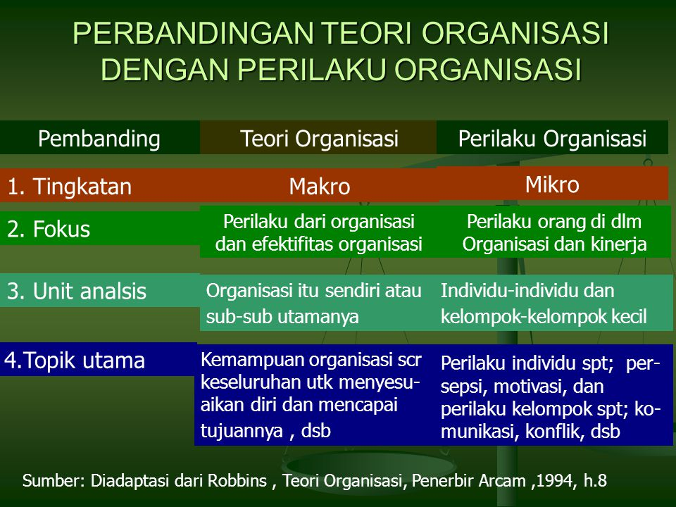 PERBANDINGAN TEORI ORGANISASI DENGAN PERILAKU ORGANISASI