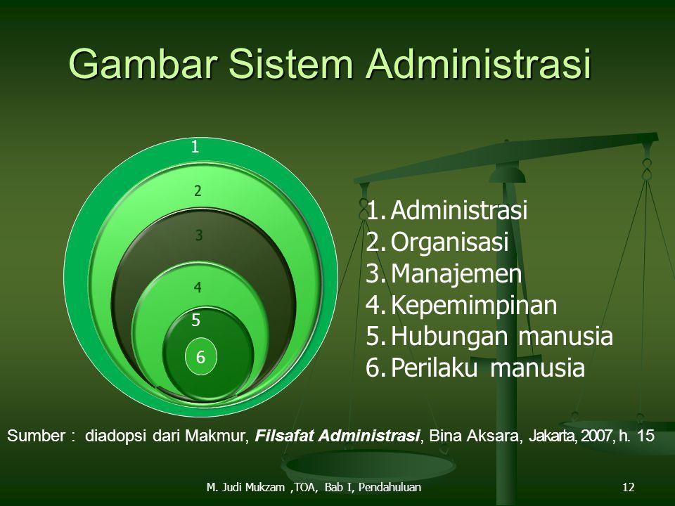 Gambar Sistem Administrasi