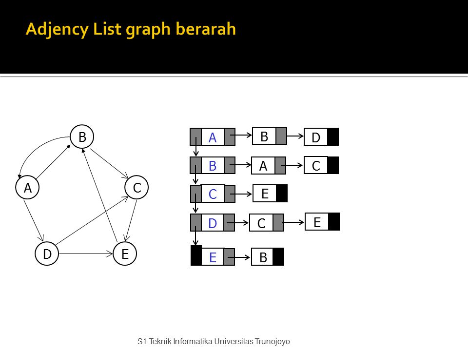 Adjency List graph berarah