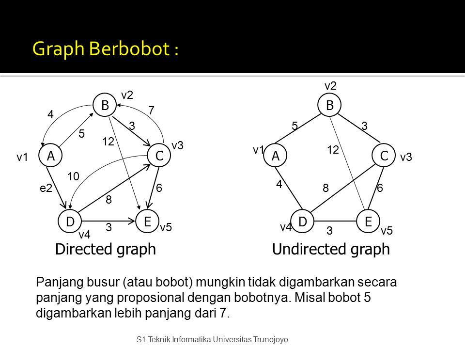 Graph Berbobot : Directed graph Undirected graph B B A C A C D E D E