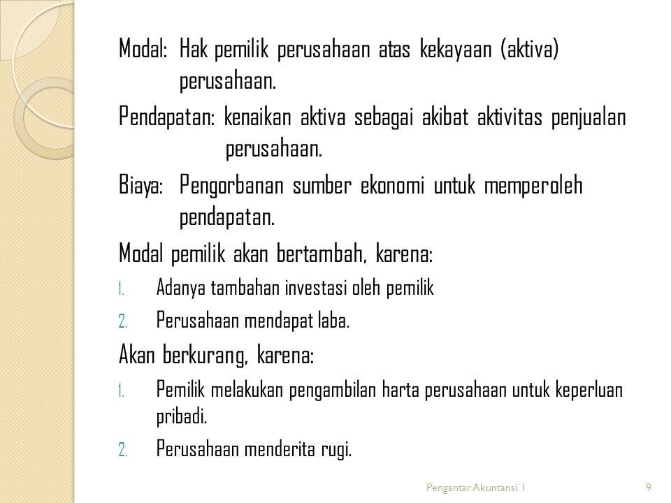Modal: Hak pemilik perusahaan atas kekayaan (aktiva) perusahaan.