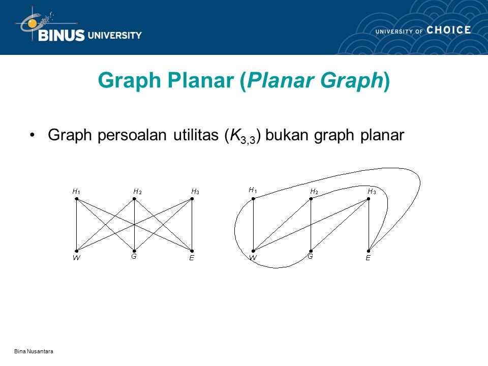 Graph Planar (Planar Graph)