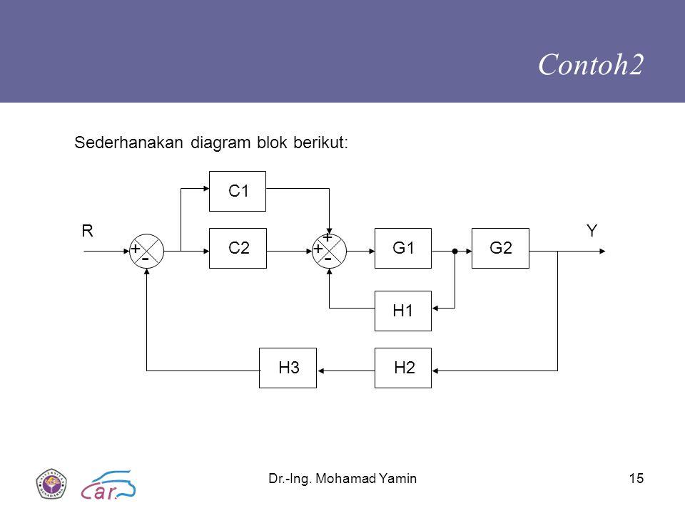 Contoh2 - - + + + Sederhanakan diagram blok berikut: C1 R Y C2 G1 G2