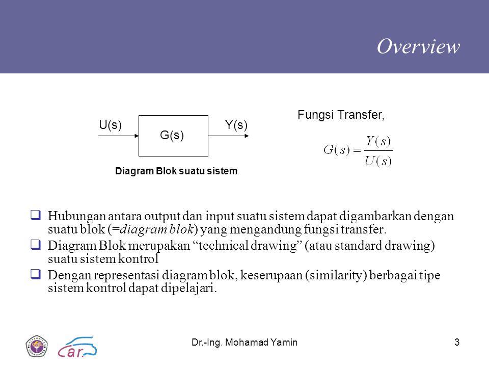 Overview Fungsi Transfer, U(s) Y(s) G(s) Diagram Blok suatu sistem.