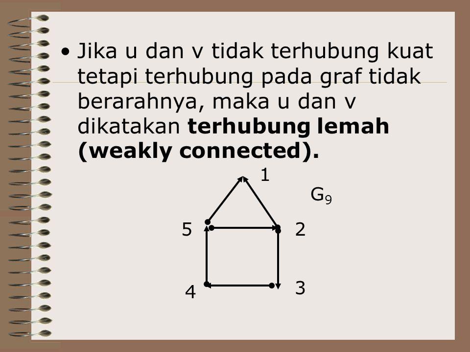 Jika u dan v tidak terhubung kuat tetapi terhubung pada graf tidak berarahnya, maka u dan v dikatakan terhubung lemah (weakly connected).