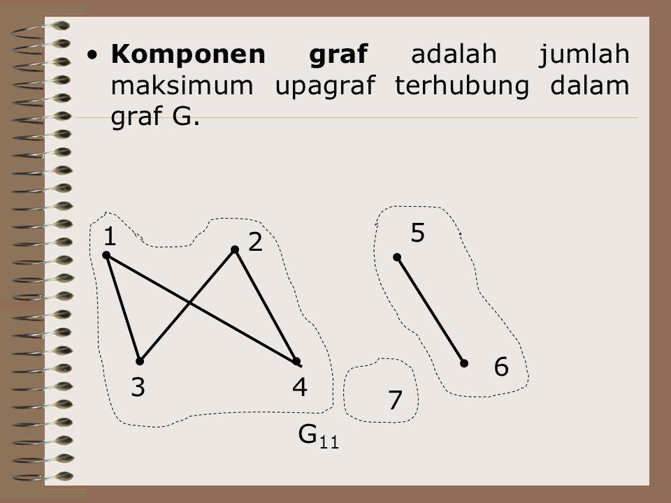 Komponen graf adalah jumlah maksimum upagraf terhubung dalam graf G.