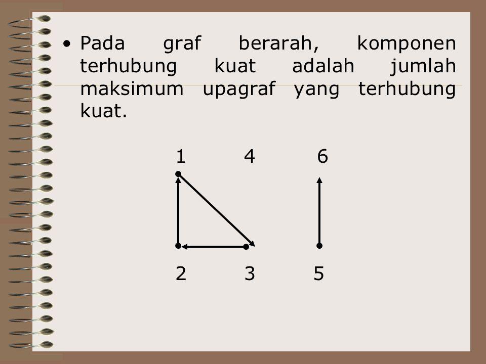 Pada graf berarah, komponen terhubung kuat adalah jumlah maksimum upagraf yang terhubung kuat.