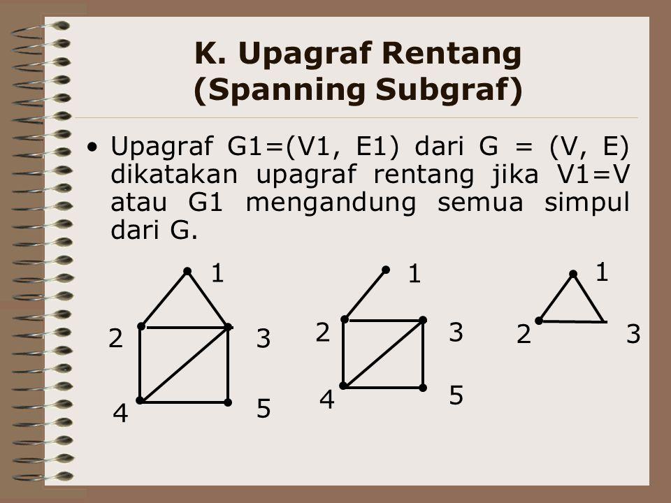 K. Upagraf Rentang (Spanning Subgraf)