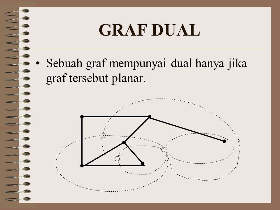 GRAF DUAL Sebuah graf mempunyai dual hanya jika graf tersebut planar.