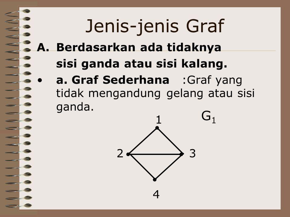 Jenis-jenis Graf G1 Berdasarkan ada tidaknya