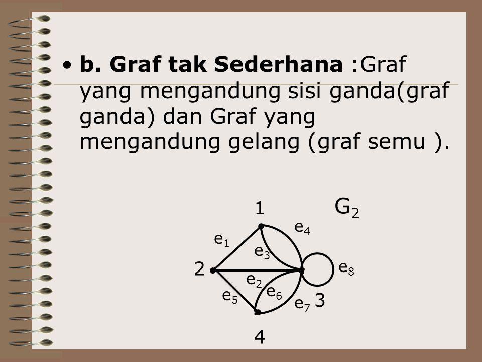 b. Graf tak Sederhana :Graf yang mengandung sisi ganda(graf ganda) dan Graf yang mengandung gelang (graf semu ).