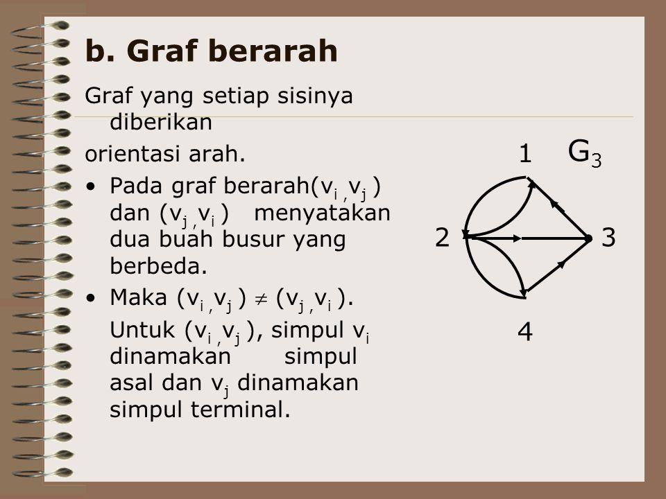 b. Graf berarah G3 2 3 4 1 Graf yang setiap sisinya diberikan
