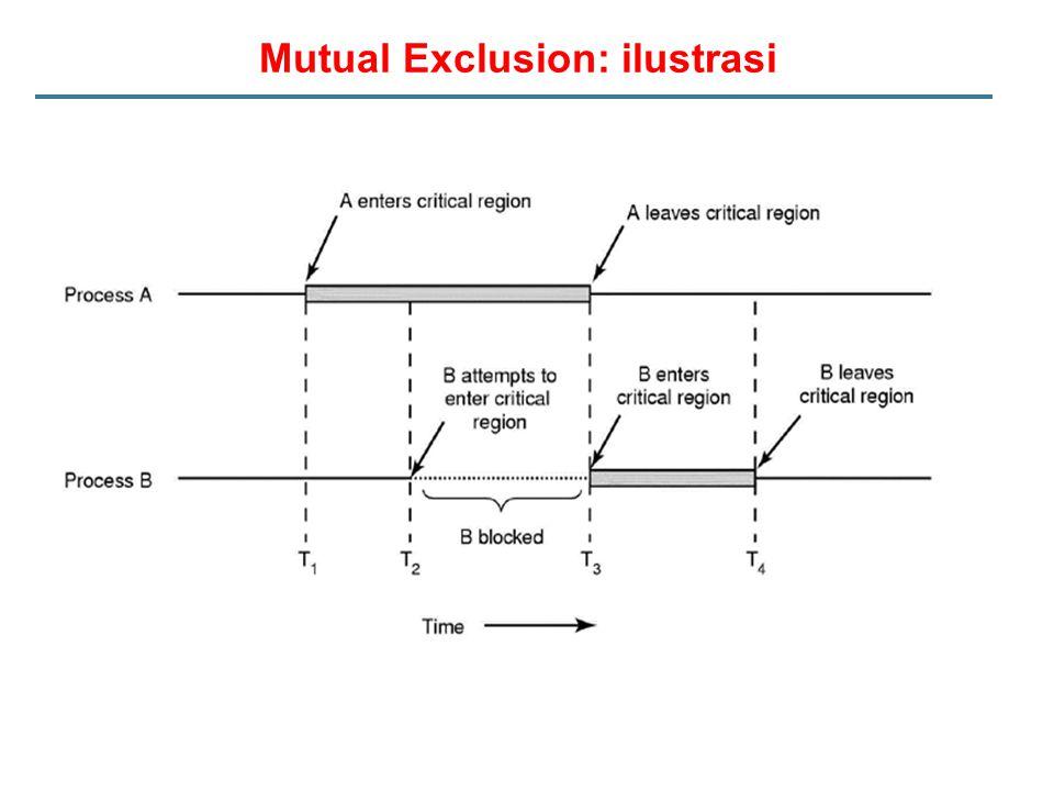 Mutual Exclusion: ilustrasi