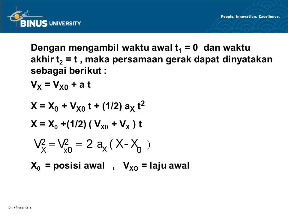 X0 = posisi awal , VXO = laju awal