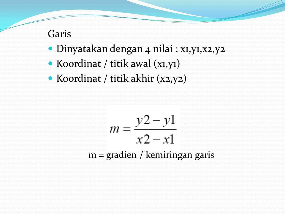 Dinyatakan dengan 4 nilai : x1,y1,x2,y2 Koordinat / titik awal (x1,y1)