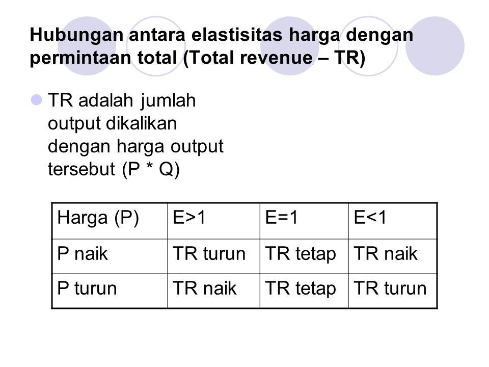 Hubungan antara elastisitas harga dengan permintaan total (Total revenue – TR)