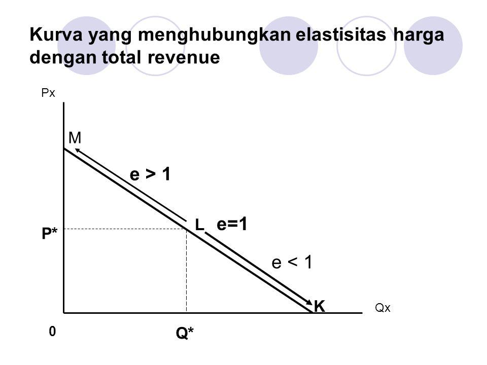 Kurva yang menghubungkan elastisitas harga dengan total revenue