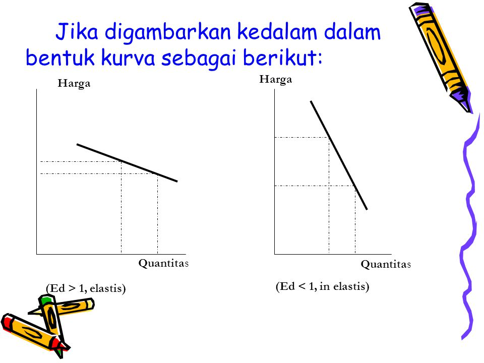 Jika digambarkan kedalam dalam bentuk kurva sebagai berikut: