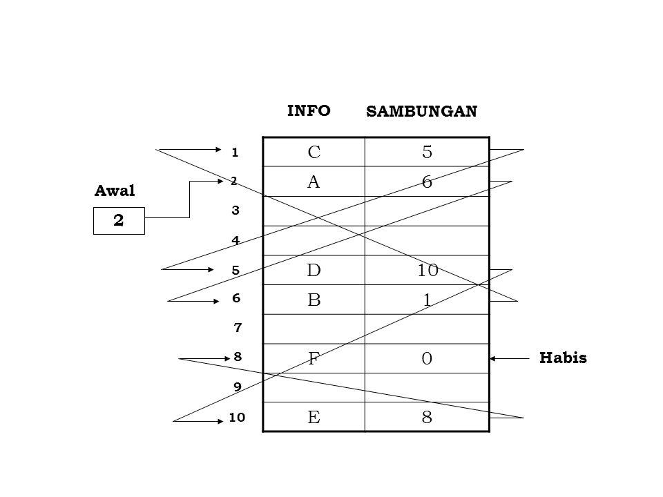C 5 A 6 D 10 B 1 F E 8 INFO SAMBUNGAN Awal 2 Habis 1 2 3 4 5 6 7 8 9