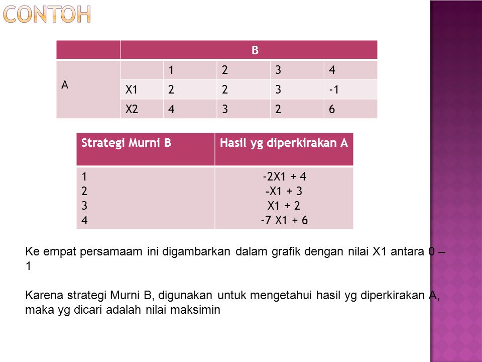 B A. 1. 2. 3. 4. X1. -1. X2. 6. Strategi Murni B. Hasil yg diperkirakan A. 1. 2. 3. 4.
