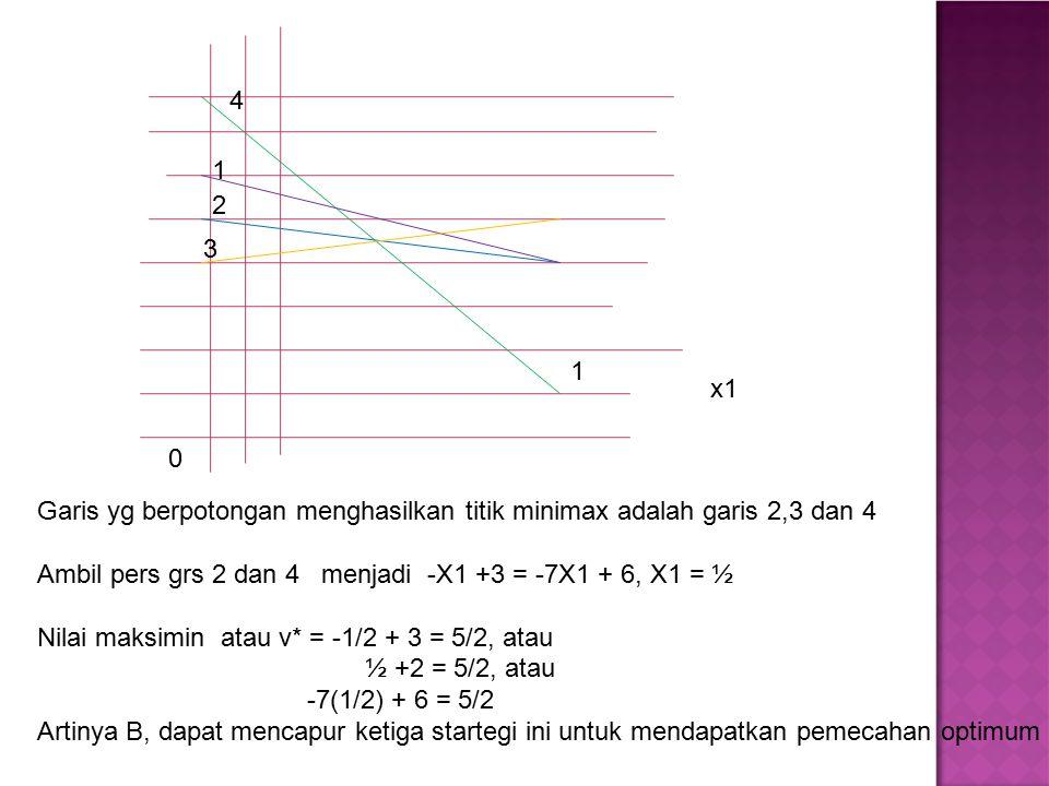4 1. 2. 3. 1. x1. Garis yg berpotongan menghasilkan titik minimax adalah garis 2,3 dan 4.