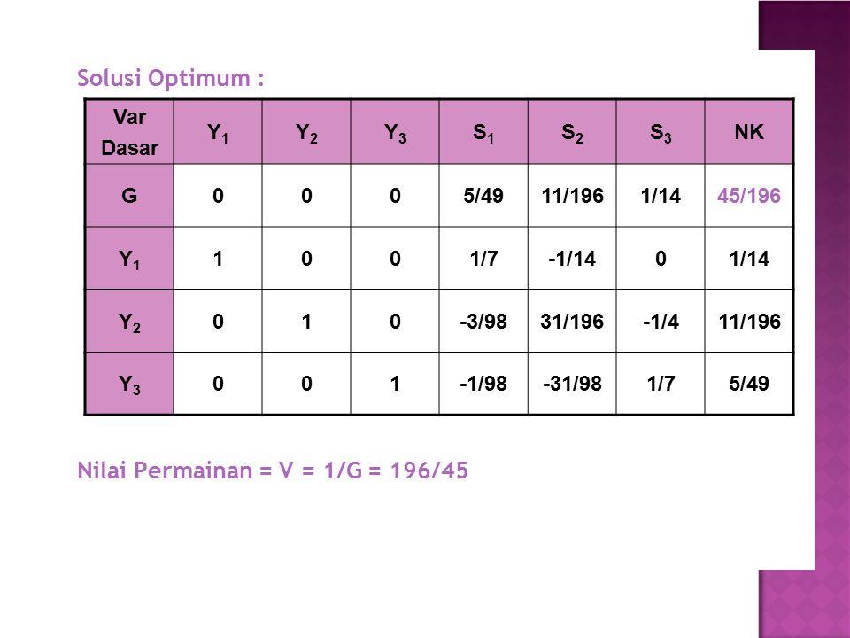 Solusi Optimum : Nilai Permainan = V = 1/G = 196/45 Var Dasar Y1 Y2 Y3