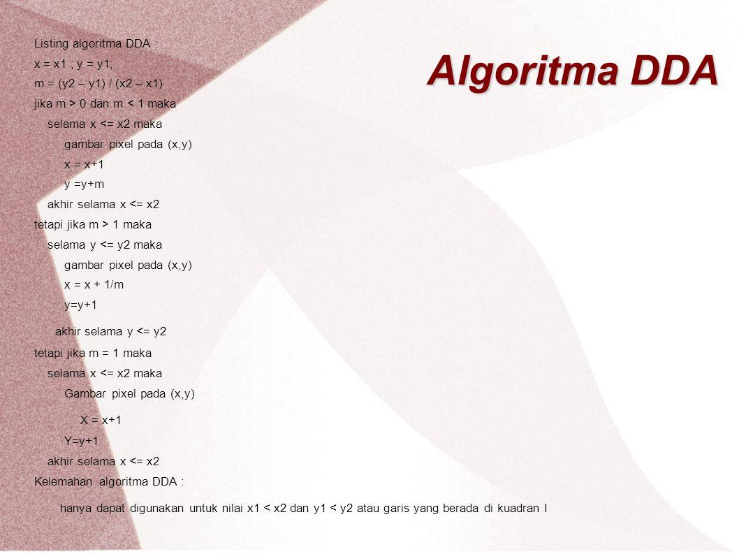 Algoritma DDA akhir selama y <= y2 X = x+1