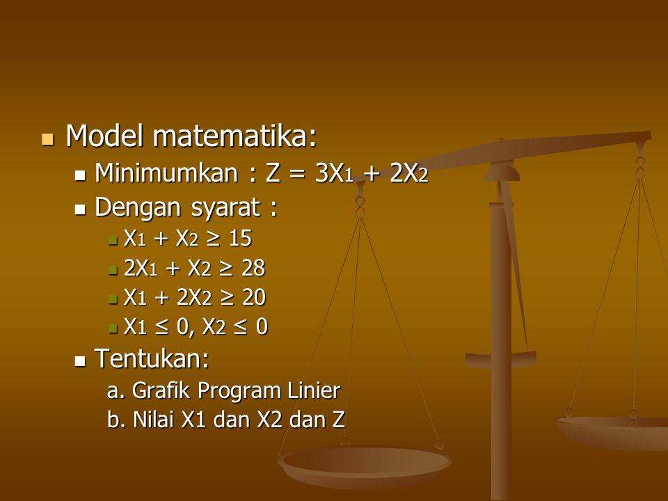 Model matematika: Minimumkan : Z = 3X1 + 2X2 Dengan syarat : Tentukan: