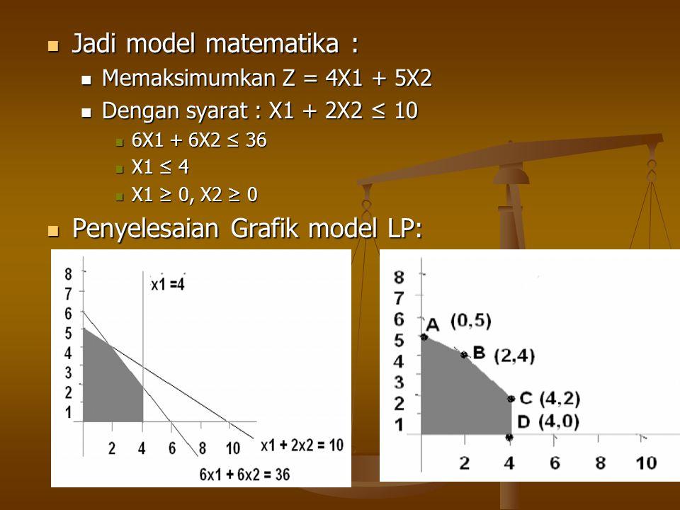 Jadi model matematika :
