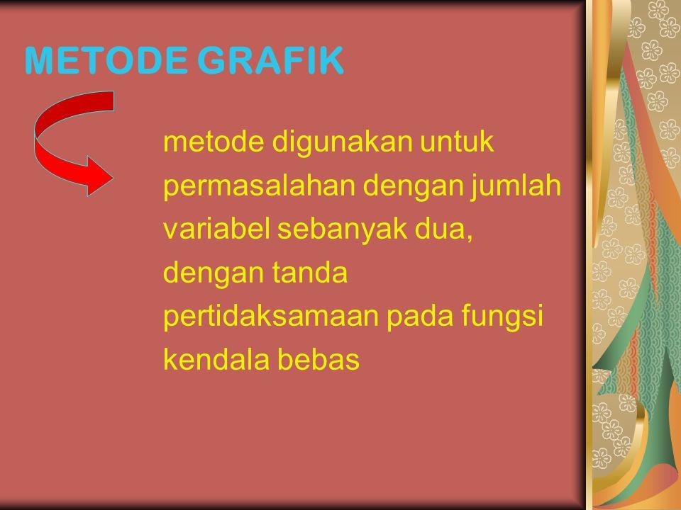 METODE GRAFIK metode digunakan untuk permasalahan dengan jumlah