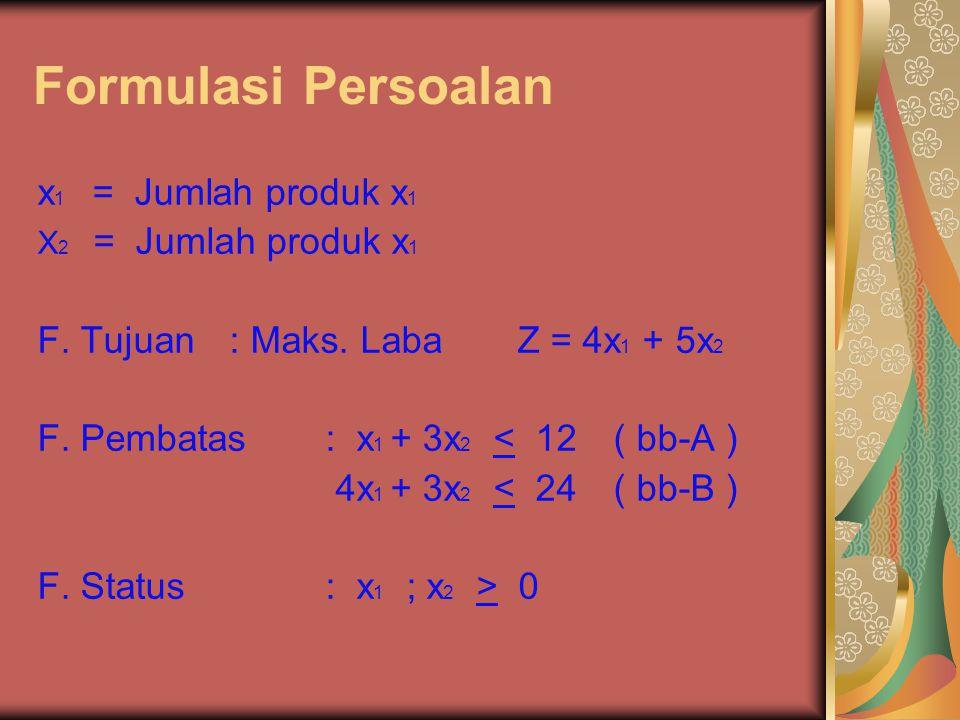 Formulasi Persoalan x1 = Jumlah produk x1