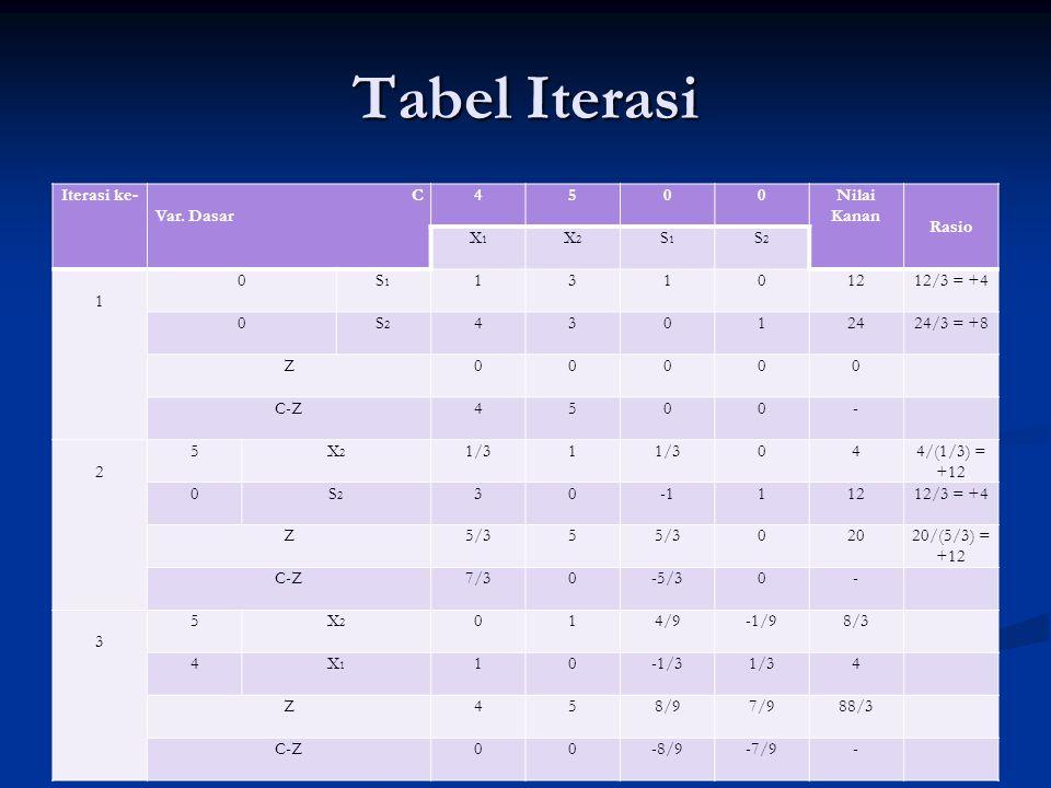 Tabel Iterasi Iterasi ke- C Var. Dasar 4 5 Nilai Kanan Rasio X1 X2 S1