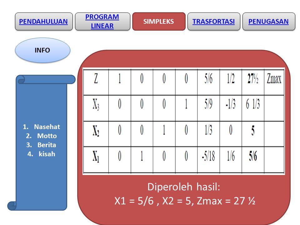 Diperoleh hasil: X1 = 5/6 , X2 = 5, Zmax = 27 ½ PENDAHULUAN