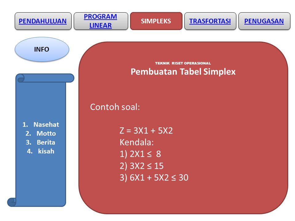 Pembuatan Tabel Simplex