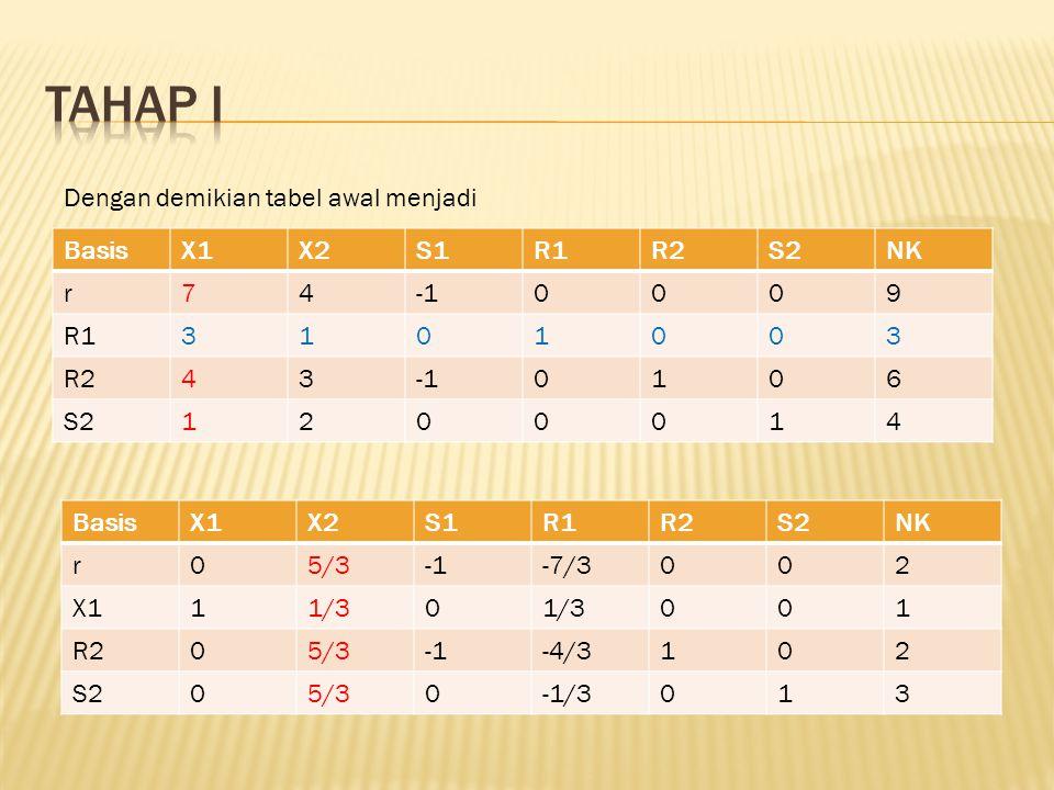 Tahap I Dengan demikian tabel awal menjadi Basis X1 X2 S1 R1 R2 S2 NK