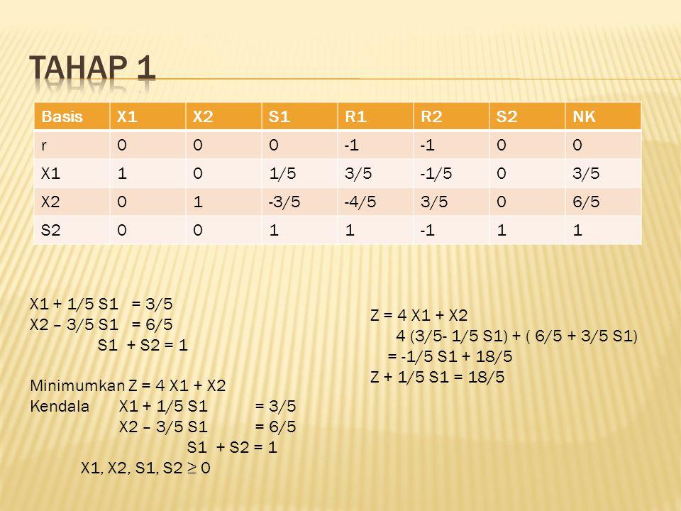 Tahap 1 Basis X1 X2 S1 R1 R2 S2 NK r -1 1 1/5 3/5 -1/5 -3/5 -4/5 6/5