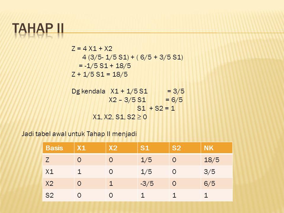 Tahap II Z = 4 X1 + X2 4 (3/5- 1/5 S1) + ( 6/5 + 3/5 S1)