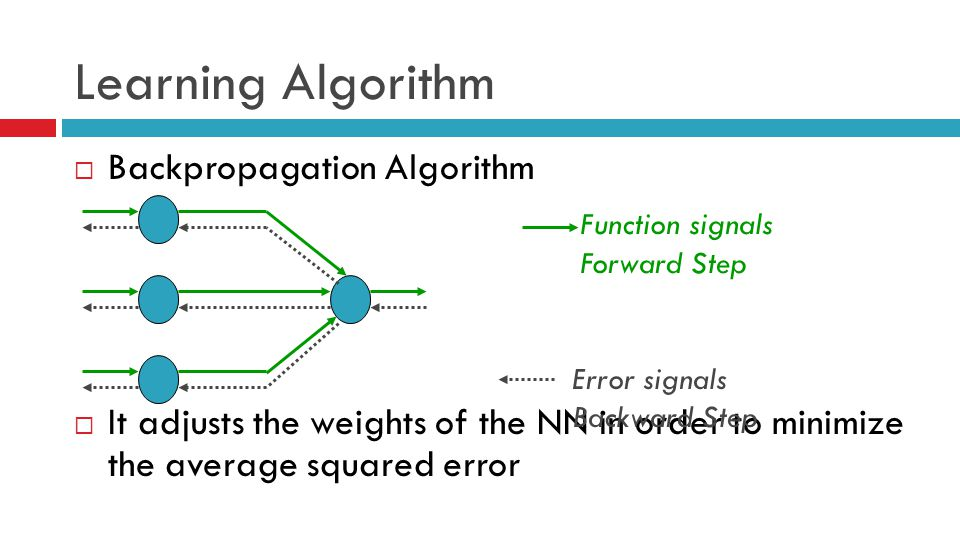 Learning Algorithm Backpropagation Algorithm