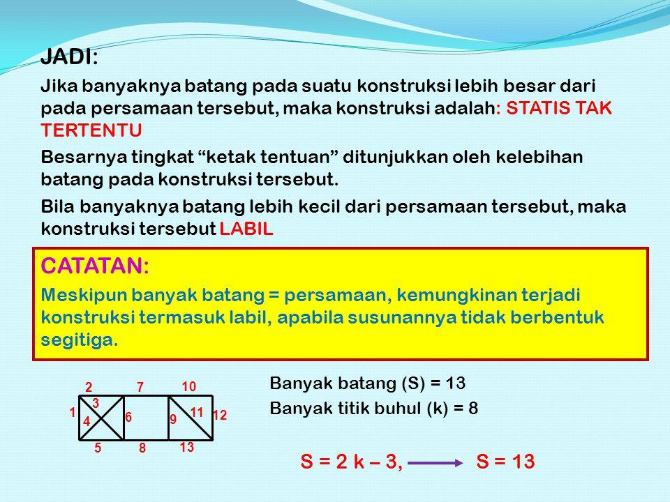 JADI: Jika banyaknya batang pada suatu konstruksi lebih besar dari pada persamaan tersebut, maka konstruksi adalah: STATIS TAK TERTENTU.